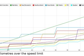 cost of speeding tickets across Canada