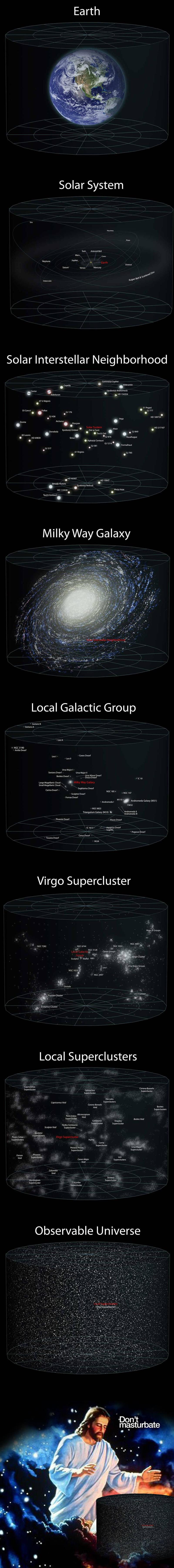 "[A very long image showing increasing scale, starting with Earth, then the solar system, then local stellar neighbourhood, galaxy, galactic group, Virgo supercluster, local superclusters, the observable universe... then at a scale greater than even that, Jesus looking down on everything, saying ""don't masturbate"".]"