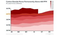 Monthly global CO2 concentrations for the past 5 years. Over 400 ppm is now the new normal.