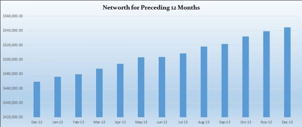 net-worth-preceeding-twelve-months-December-2013