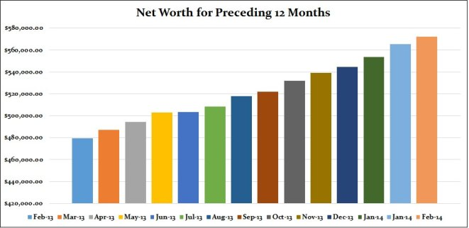 networth feb proceeding 12 months