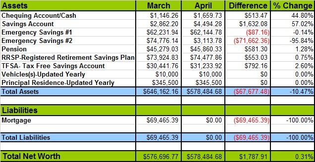 Net worth for April 2014 payment plan