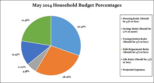 May 2014 Household Budget PercentagesMay 2014 Household Budget Percentages