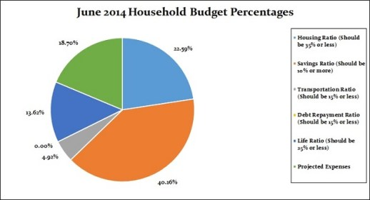 June 2014 Household Percentages for the Month