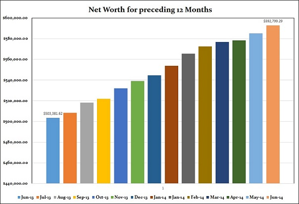 une 2014 Year on Year increase of Net Worth
