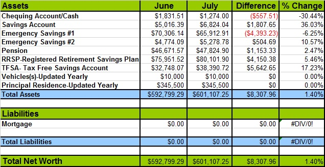 July 2014 Networth Table