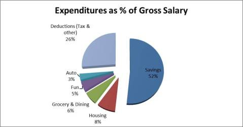 chart housing  Gross Income(1)