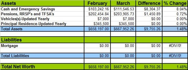 March 2015 Networth Losses and Gains c