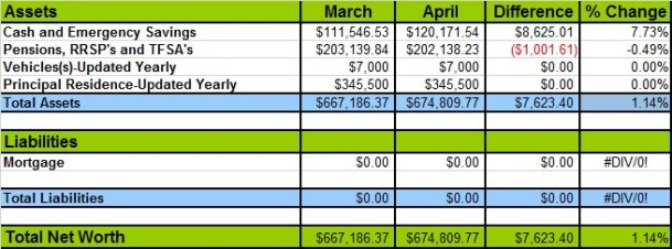 April 2015 Networth Losses and Gains