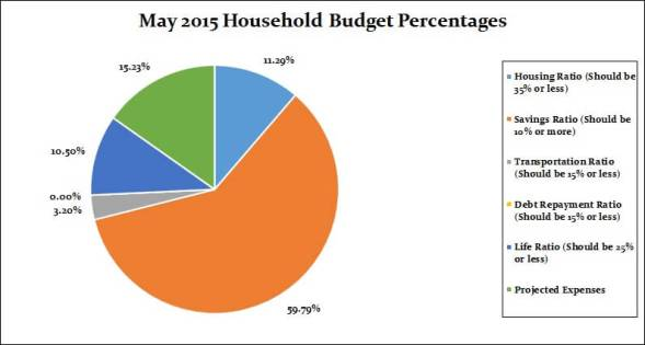 May 2015 Monthly breakdown percentages(1)