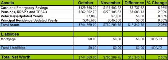 November 2015 Networth Losses and Gains