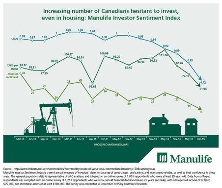 Increasing number of Canadians hesitant to invest, even in housing: Manulife Investor Sentiment Index (CNW Group/Manulife Financial Corporation)