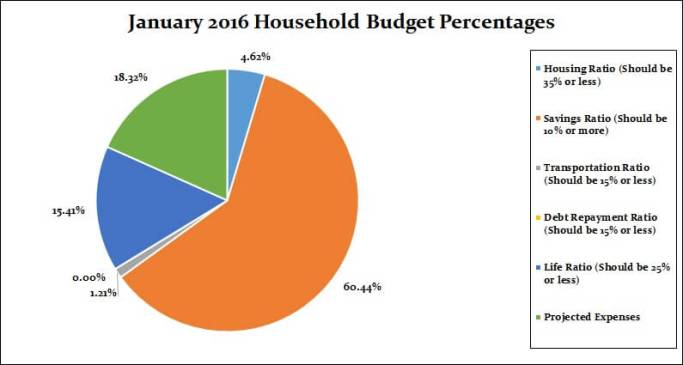 16 Household Percentages