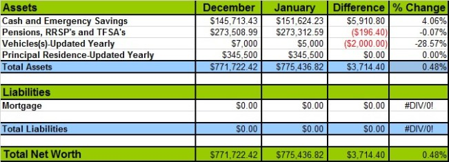 January 2016 Net Worth Losses and Gains