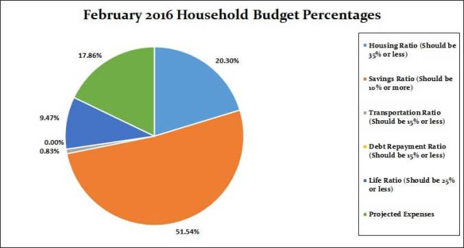 February 2016 Household Percentages