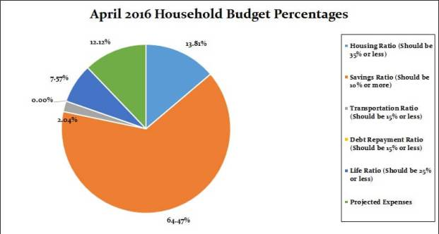 April 2016 Household Percentages