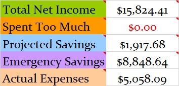 April 2016 Month Income and Expenses