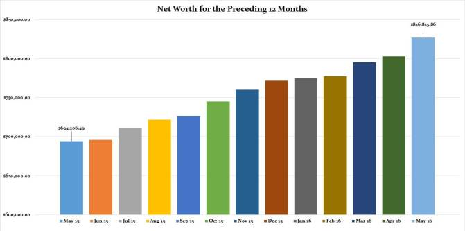 May 2016 Preceding 12 Months Net Worth