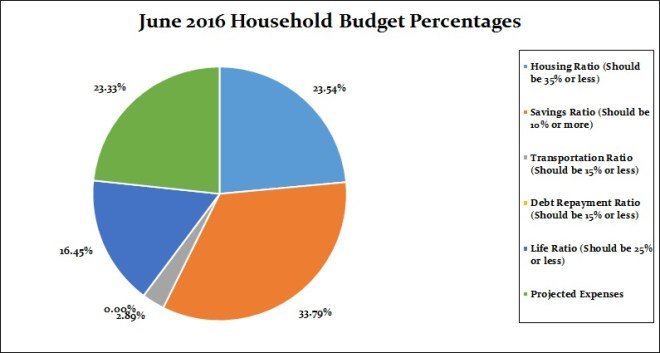 2016 Household Percentages