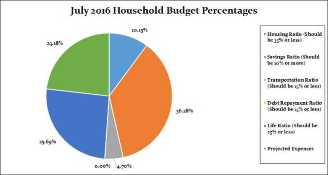 July 2016 Household Percentages