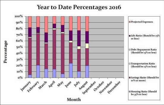august-2016-month-by-month