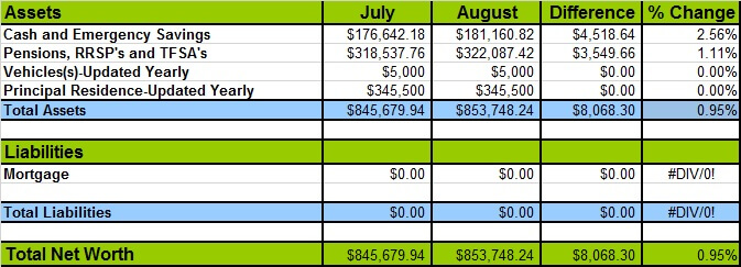 august-2016-net-worth-losses-and-gains