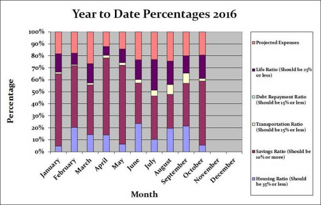 october-2016-month-by-month