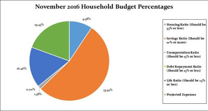 November 2016 Household Percentages