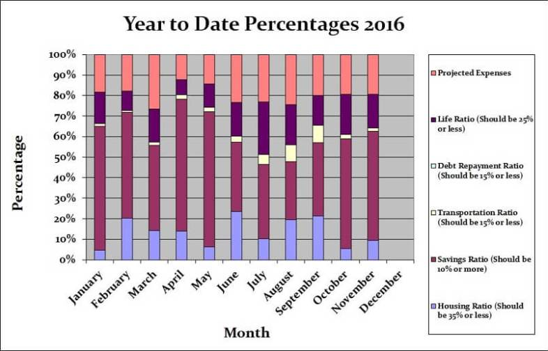November 2016 Month by Month