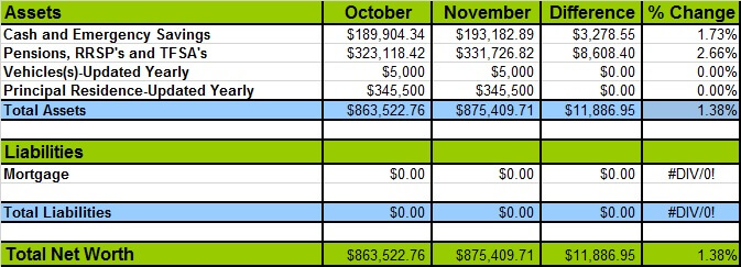 November 2016 Net Worth Losses and Gains
