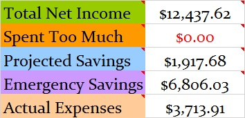 December 2016 Month Income and Expenses