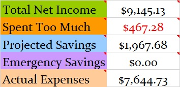 February 2017 Month Income and Expenses