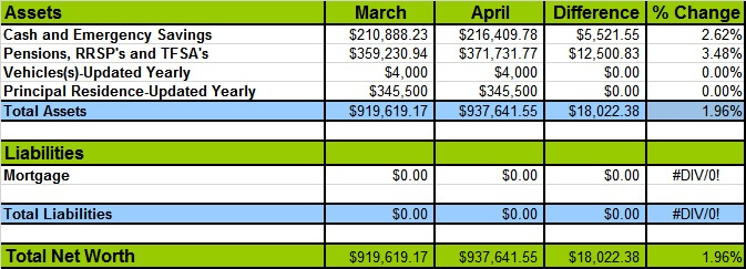 April 2017 Net Worth Losses and Gains