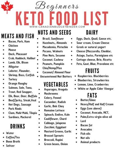 Beginners Keto Food List