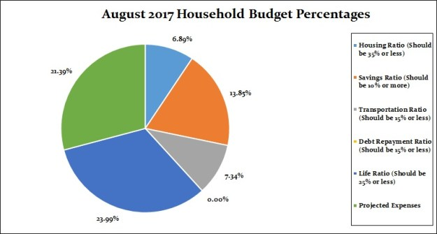 August 2017 Household Percentages