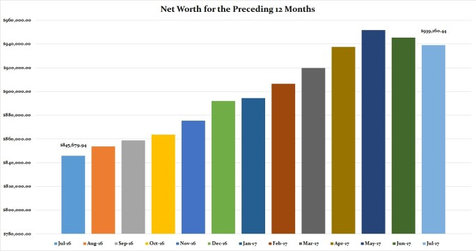 July 2017 Preceding 12 Months Net Worth