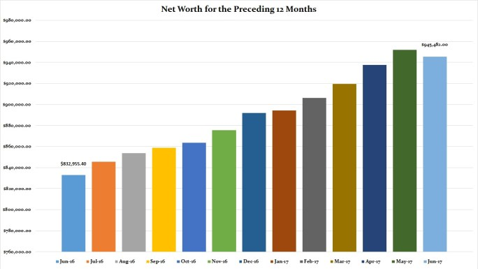 June 2017 Preceding 12 Months Net Worth