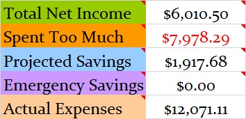 October 2017 Month Income and Expenses