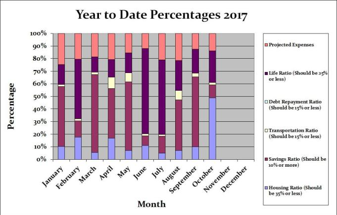 October 2017 Month by Month