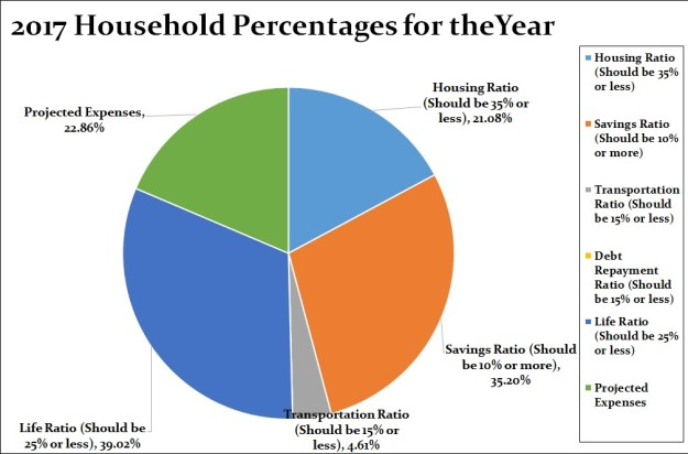 2017 Year Household Percentages