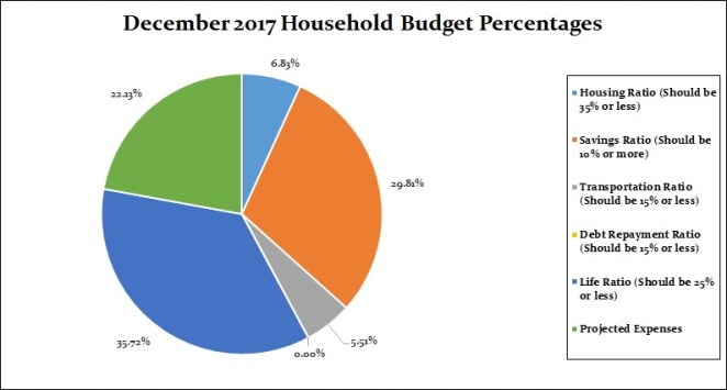 December 2017 Household Percentages