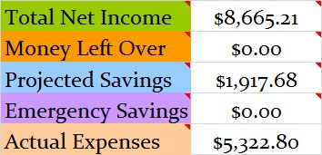 December 2017 Month Income and Expenses