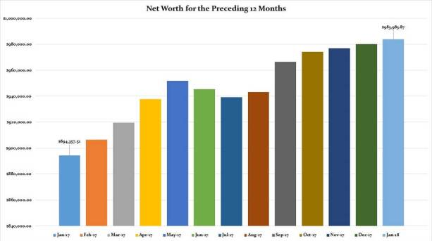 January 2018 Preceding 12 Months Net Worth