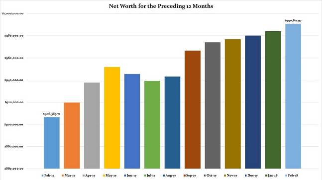 February 2018 Preceding 12 Months Net Worth
