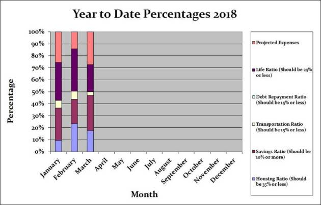 March 2018 Month by Month