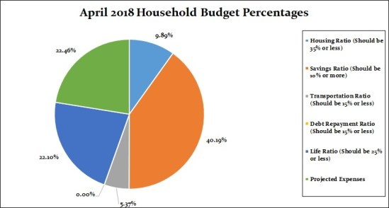 April 2018 Household Percentages