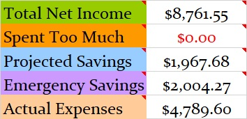 April 2018 Month Income and Expenses