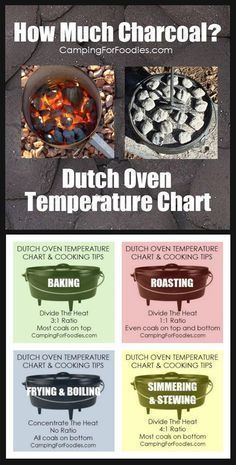 dutch oven temperature camping