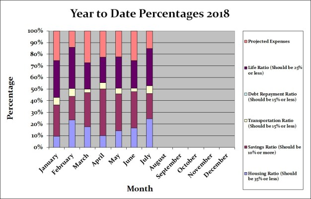 July 2018 Month by Month