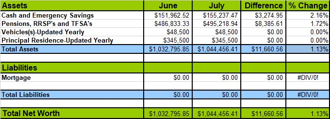 July 2018 Net Worth Losses and Gains